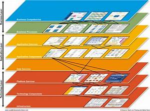 What Is Sap Business Blueprint In Layered Enterprise Architecture