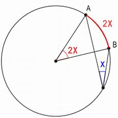 A Lesserknown Theorem For Circles