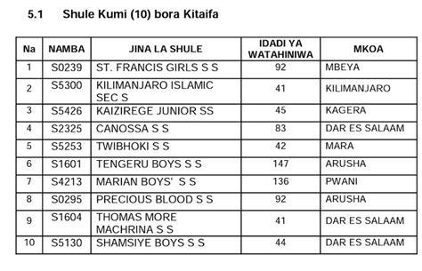 Matokeo Ya Form Two 2016 2017 by Matokeo Ya Kidato Cha Pili 2016 Tanzanian Jobs Portal