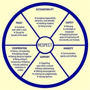 Respect Wheel