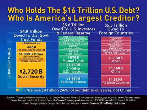 This Infographic Examines How Much Theu S Debt Is Us Losing His Superpower Status Non Christian