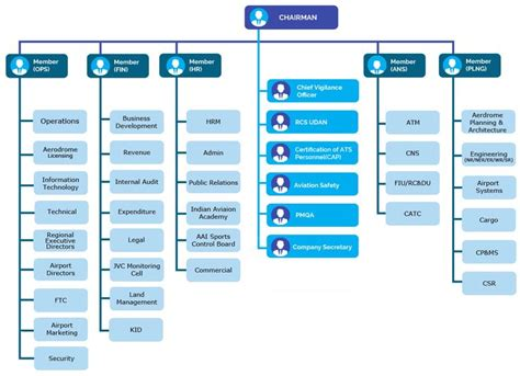 organization structure airports authority  india