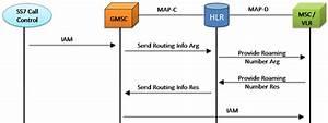 Maps U2122 Map Emulator  Mobile Application Part Emulation Over Ip  Tdm