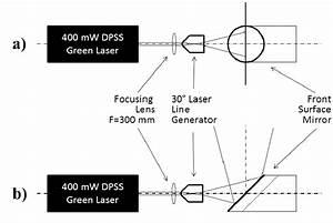 Laser Light Sheet Generator Setup   A  Sheet Across The