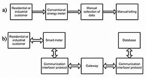 Smart Metering Via Cellular Connectivity