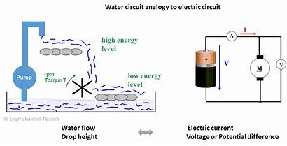Current Voltage Resistance Circuit Electric Water Analogy