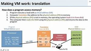 Virtual Memory  4 How Does Virtual Memory Work