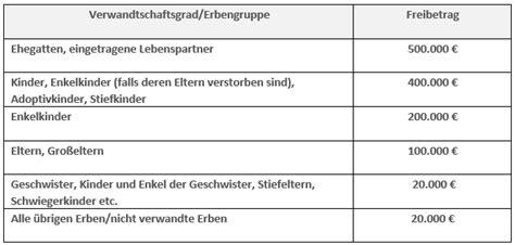 Erbschaftssteuer Und Schenkungssteuer Freibetraege by Erbschaftssteuer Erbenhilfe De Ein Service Der Hoerner