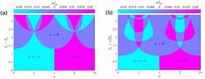 Z2 Floquet Topological Invariant Magnon Phase Diagram For