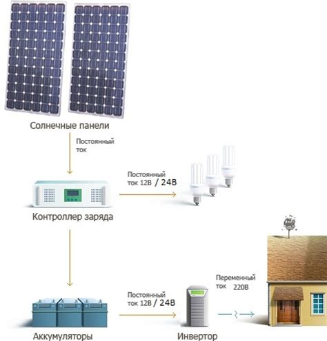 Сборка и настройка системы солнечного электроснабжения —