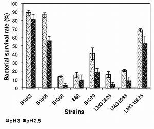 Survival Rate     Of Spore Forming Lactic Acid Bacteria