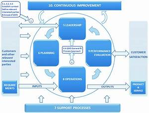 Iso 9001 2015  Figure 1  Model Of A Process
