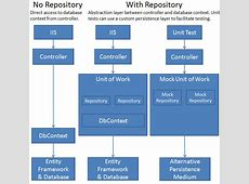 Implementing the Repository and Unit of Work Patterns in