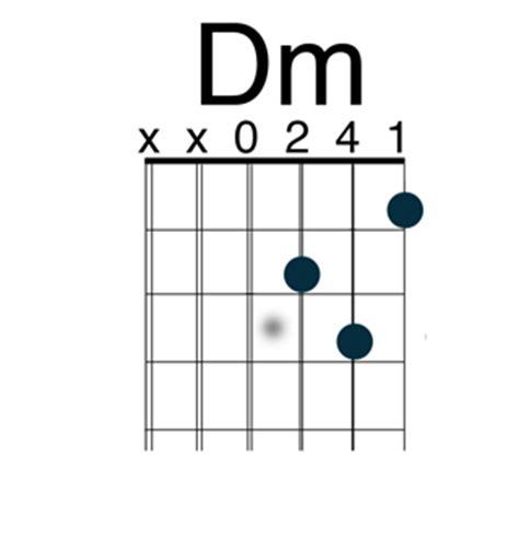 Dm Guitar Chord Sound