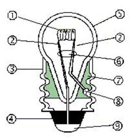 schema d une le a incandescence chapitre iii conducteurs et isolants physique chimie au coll 232 ge