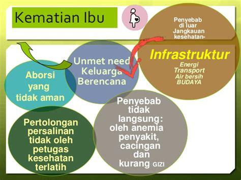 Biaya Aborsi Di Rumah Sakit Upaya Penurunan Aki Dan Akb Di Provinsi Sulawesi Barat