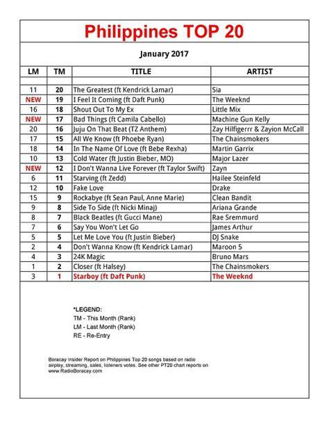 Territories 2017 Top 20 Philippines Top 20 Songs January 2017 Pt20 Chart Radio