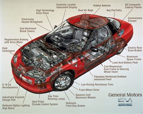 Car Engine Parts Names Under The Bonnet