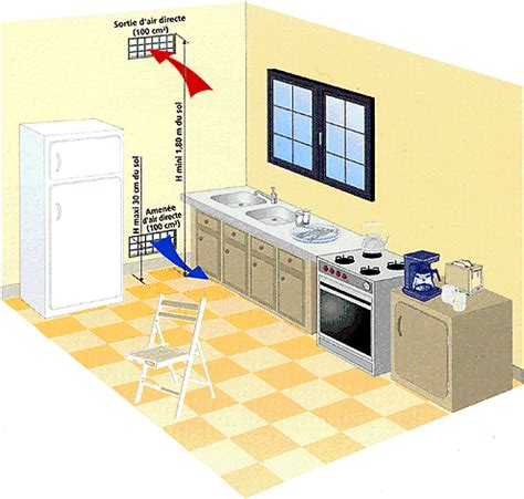 ventilation cuisine normes aérations et ventilations obligatoires pour le gaz