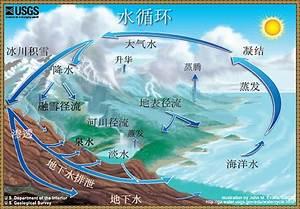 The Water Cycle  Chinese    U6c34 U5faa U73af
