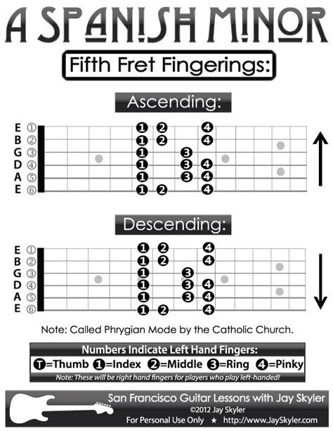 guitar fingering chart  spanish minor scale  fret