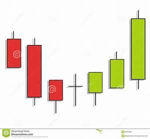 Candlestick Chart Pattern
