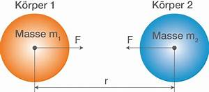 Umlaufbahn Berechnen : gravitation mechanik physik digitales schulbuch ~ Themetempest.com Abrechnung