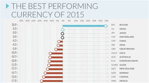 Who has the largest bitcoin stash? It's Official: Bitcoin was the Top Performing Currency of 2015