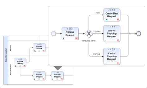 Datum Flow V Proces Flow Diagram by Workflow Management Prozessmodellierung Und Bpmn