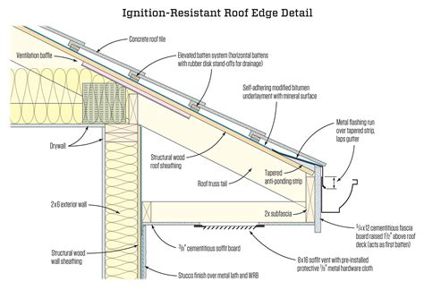 ignition resistant roof edge jlc