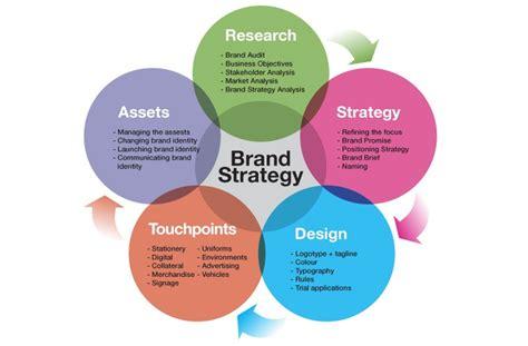 create successful brand strategy personal