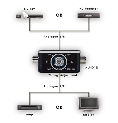 spülmaschine anschließen adapter converter audio lipsync corrector au d18