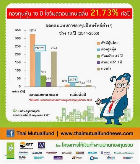 10ปีกองทุนหุ้นผลตอบแทน 217% ~ www.aiabiz.net