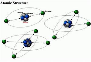 Atomic Theory - Anthony Kroeger 10.2 timeline | Timetoast ...