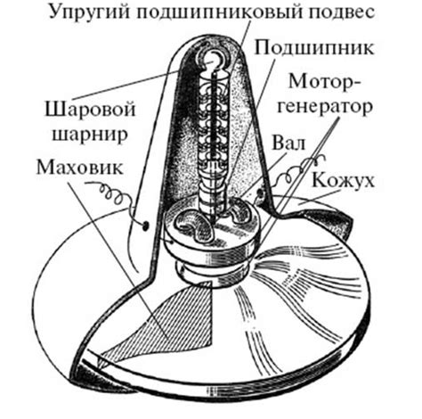 Супермаховик — Wikimedia Foundation