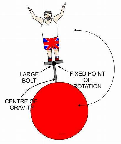 Gravity Rotation Centre Point Fixed Platform Weight