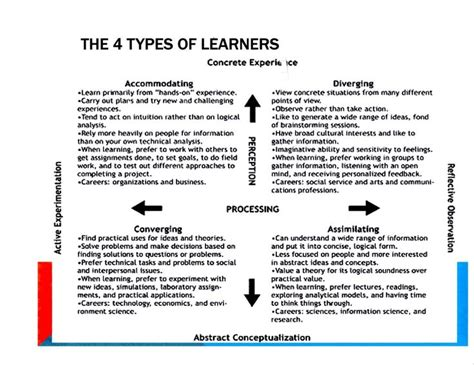 kolb learning styles  persons learning style