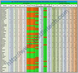 S P Cnx Nifty Junior Stocks Trading Levels