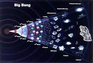 Stages Of The Origin Of The Universe Since Big Bang