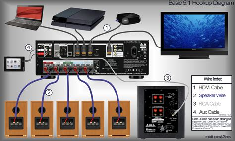 Home Theater Subwoofer Wiring Diagram Electrical Website