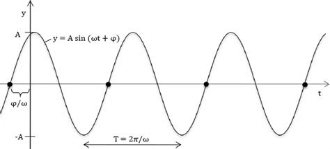 frequency formula period time frequency cycle