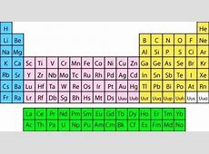 Periodic Table Labeled Elcho Table