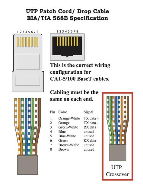 Rj45 Wiring Diagram Cat5 Cat 5 Cable by Sepsis Pathophysiology Diagram
