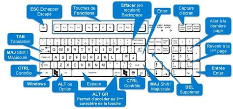 image bureau de vote tips windows 10 quelques raccourcis clavier avec