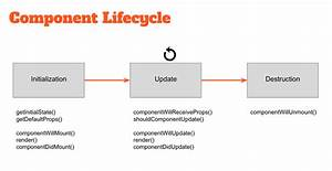 React U2019s Component Lifecycle  U2013 Itnext