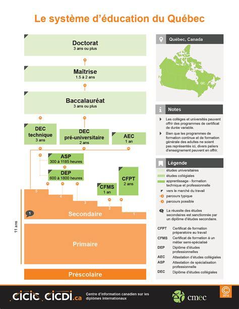 bureau d assurance du canada cicdi diplômes d 39 études au québec