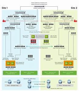Vmware Horizon 7 Enterprise Edition Multi
