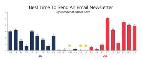 when is the best time to send an email newsletter venngage
