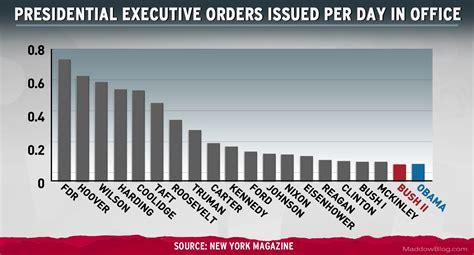 chart imitates life executive orders msnbc