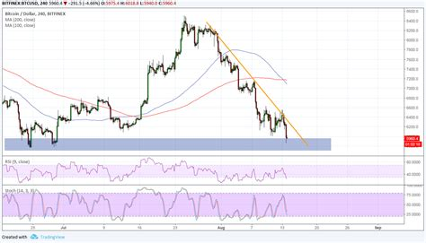 Price chart, trade volume, market cap, and more. Bitcoin Price Analysis: BTC/USD To Draw Support from Turkey's Troubles, Too?   Live Bitcoin News